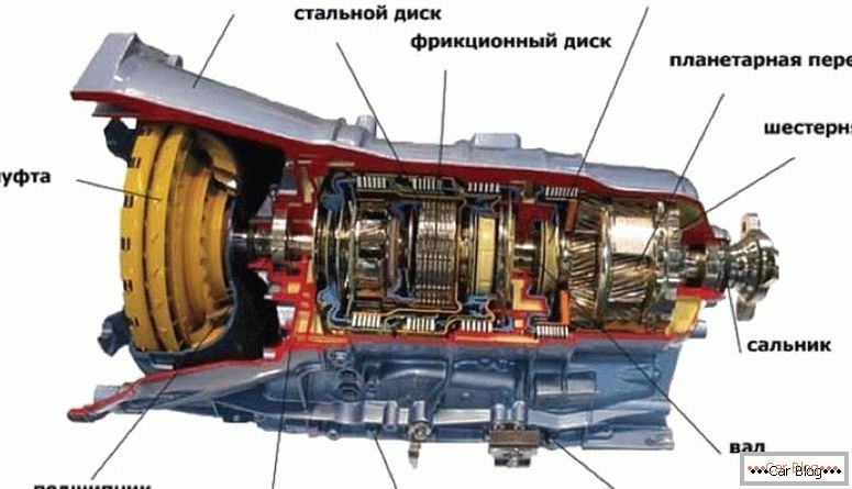 How the automatic transmission works
