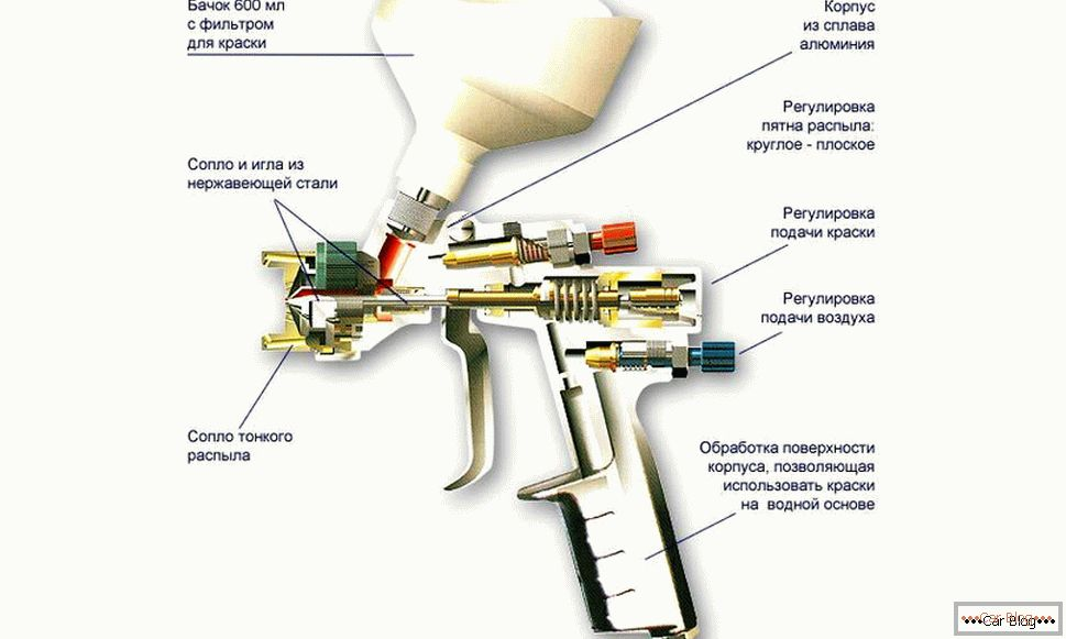 The device spray for painting